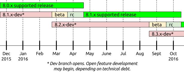 Diagramme illustrant le cycle des releases mineures de Drupal